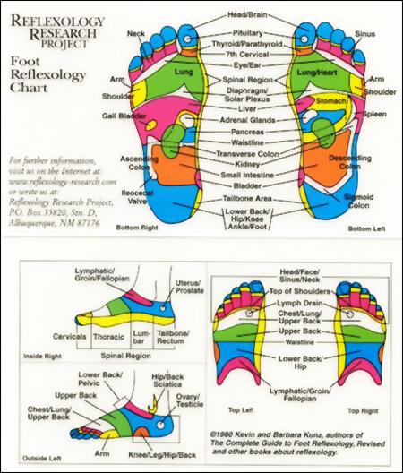 footchart2